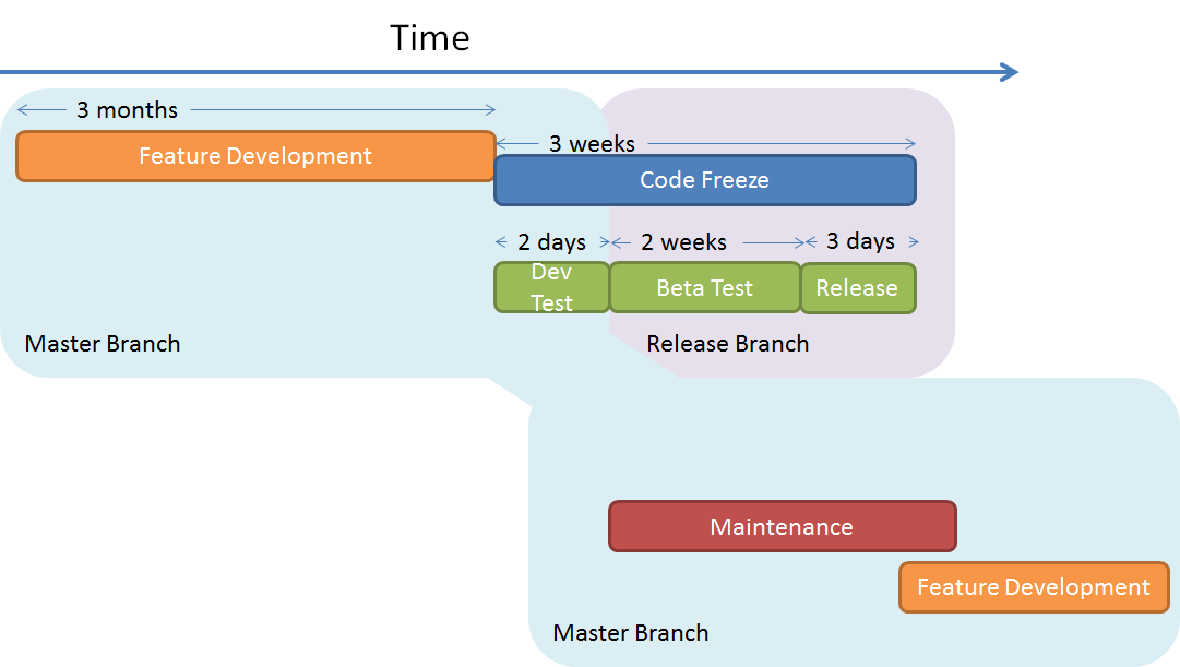 Development and Release cycle
